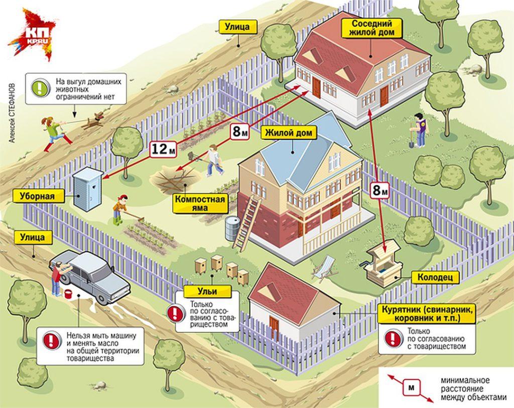 строительство жилого дома на лпх